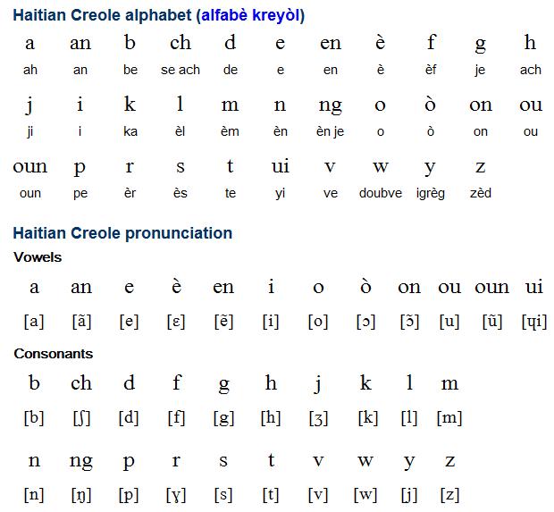 Haitian Creole alphabet - vowels and consonant list